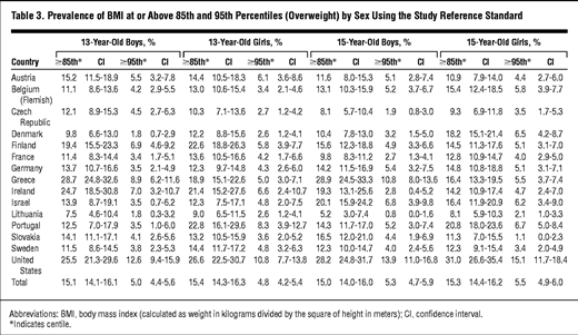 Body Mass Index And Overweight In Adolescents In 13 European