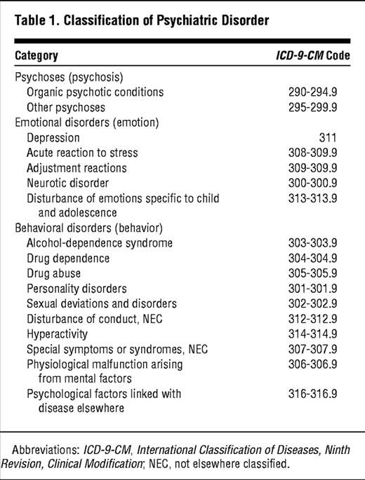 Medical And Psychiatric Comorbidity And Health Care Use Among