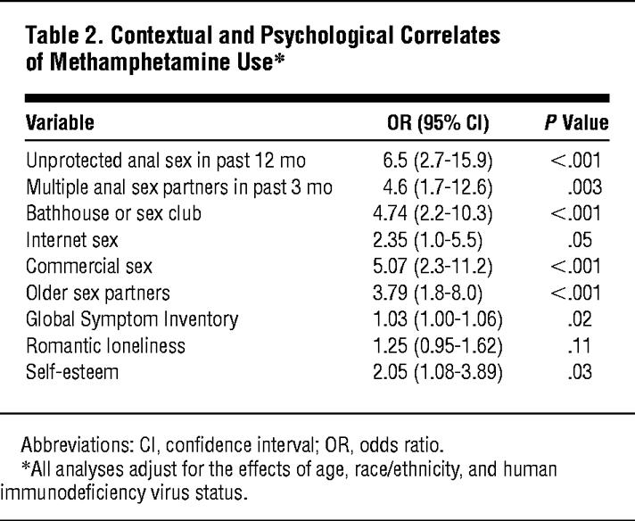 Contextual and Psychological Correlates of Methamphetamine Use*