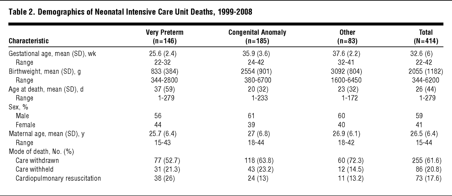 How Infants Die in the Neonatal Intensive Care Unit