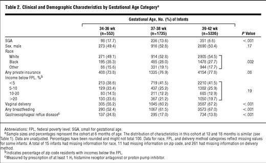 Persistence Of Underweight Status Among Late Preterm Infants