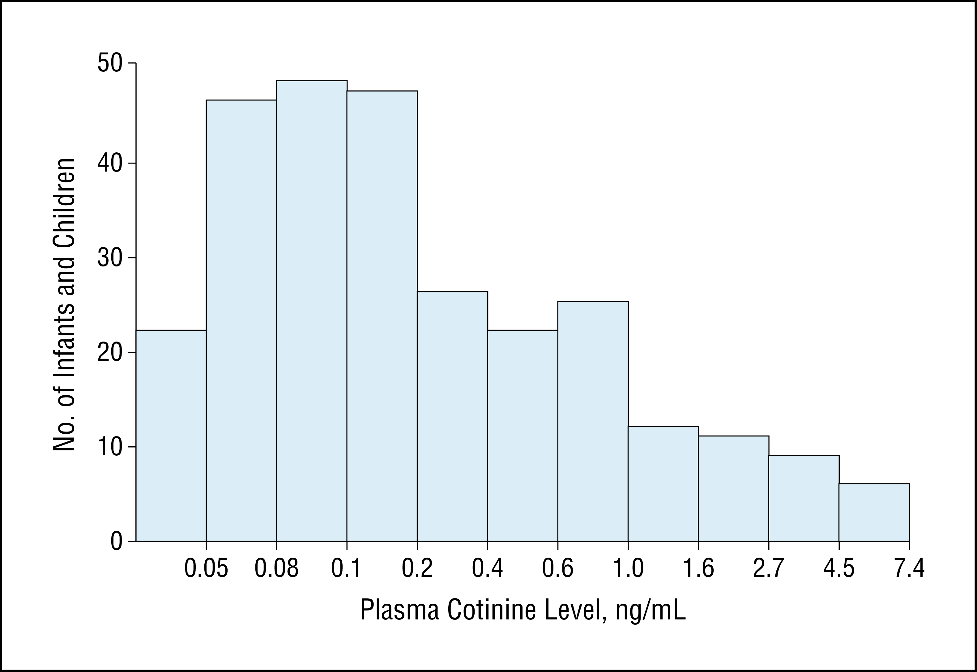 Histogram Of Plasma Cotinine Levels For Subjects With Detectable Data