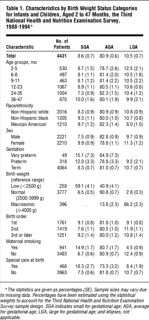 Growth Of Infants And Young Children Born Small Or Large For