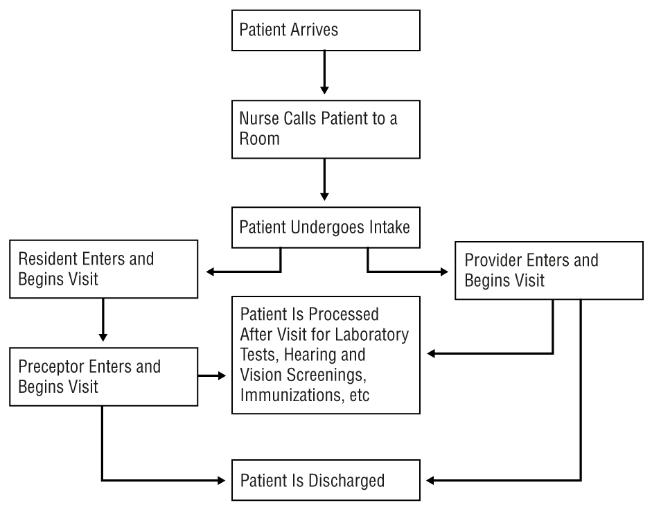 Use Of A Time Flow Study To Improve Patient Waiting Times At An