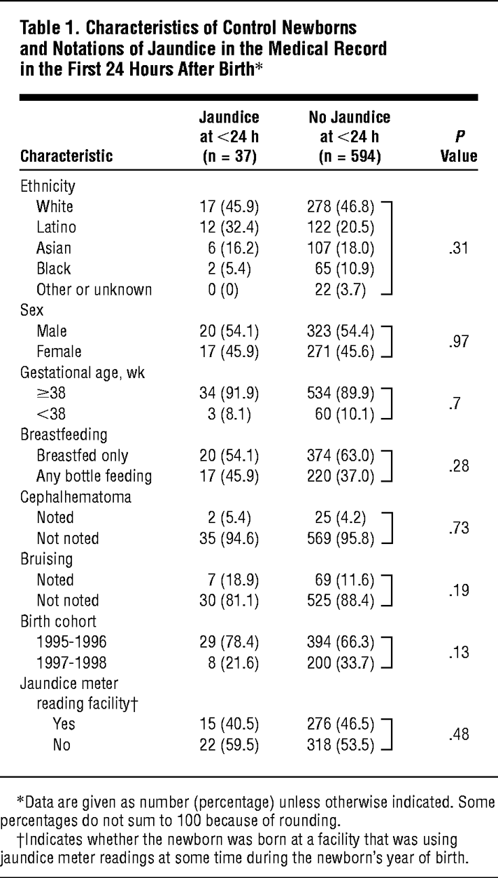 Characteristics Of Control Newborns And Notations Jaundice In The Medical Record First 24