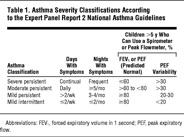 Classification Of Asthma Severity In Children The Contribution Of