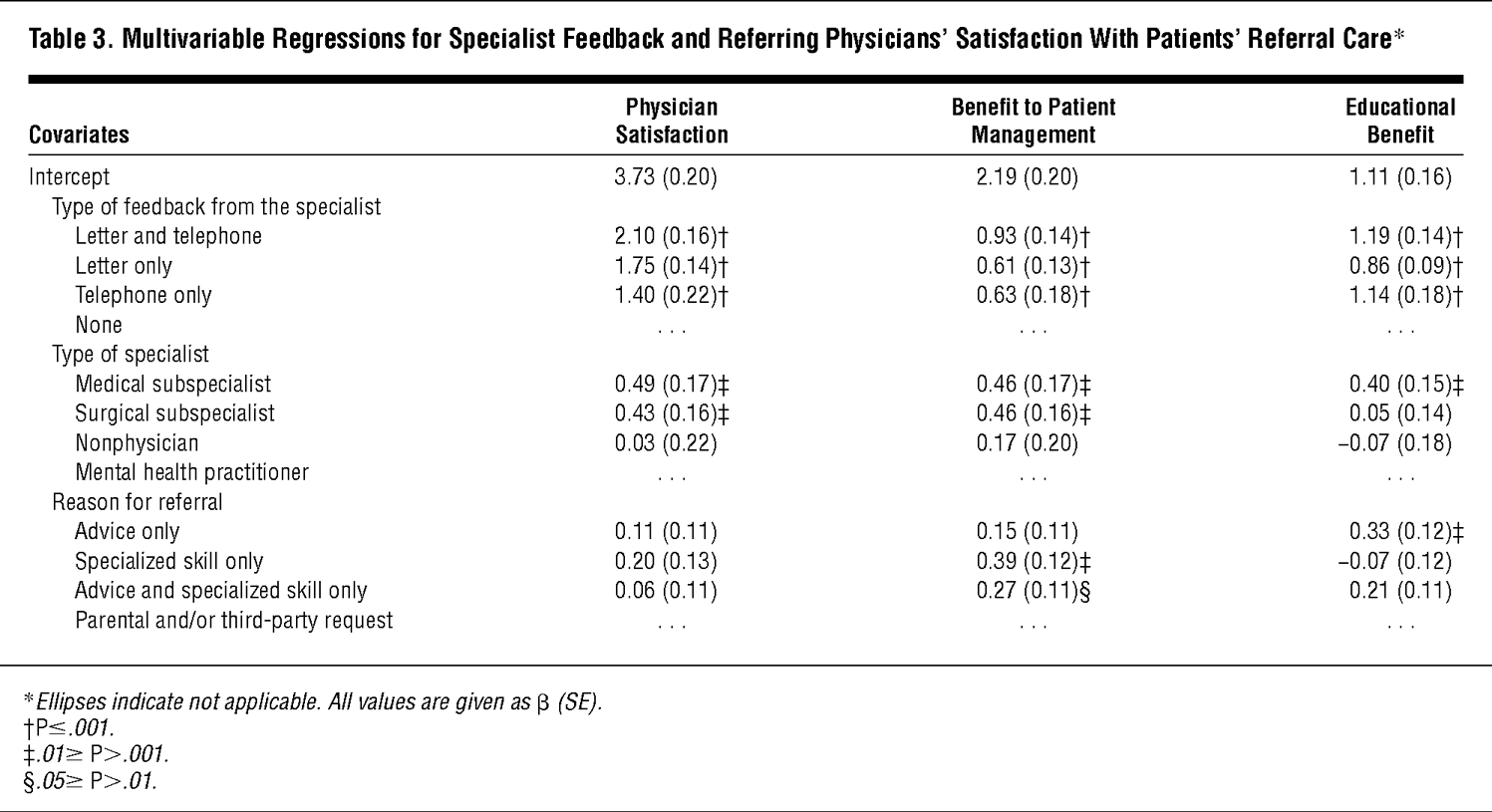 Coordination of Specialty Referrals and Physician