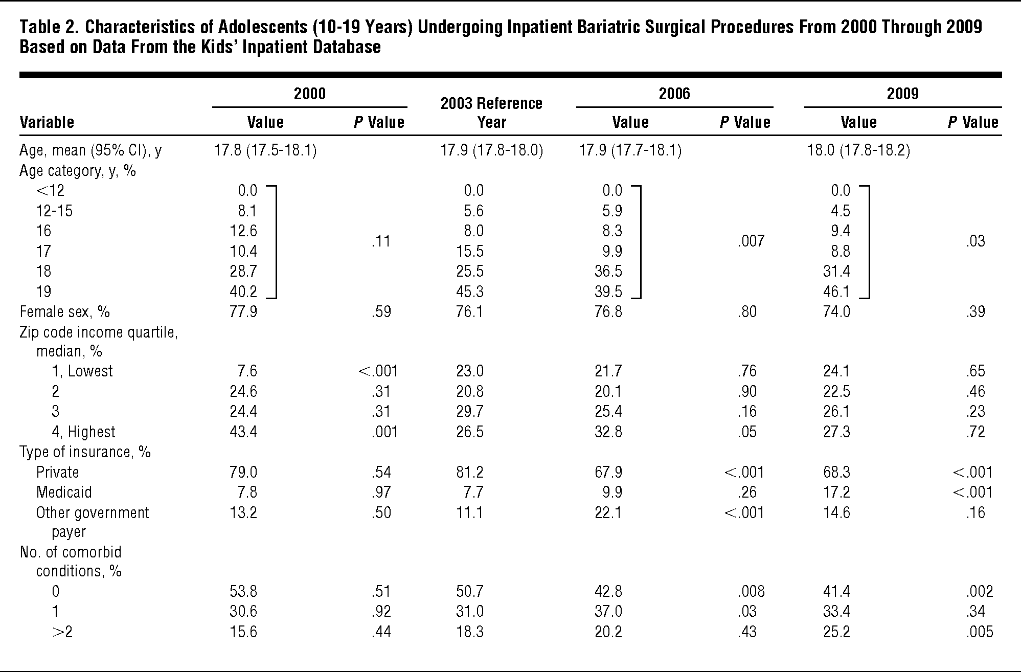 Recent National Trends in the Use of Adolescent Inpatient