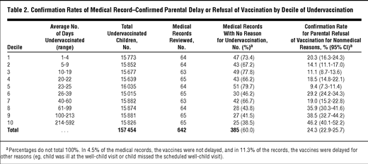 A Population-Based Cohort Study of Undervaccination in 8