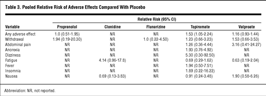 Pharmacologic Treatment of Pediatric Headaches: A Meta