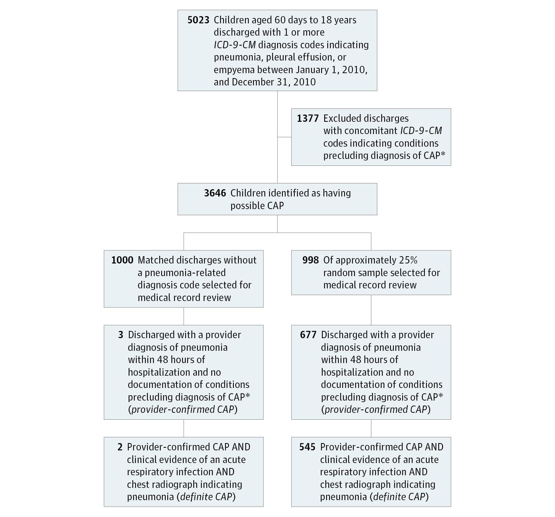 1ec63ca0b77 Identifying Pediatric Community-Acquired Pneumonia Hospitalizations ...