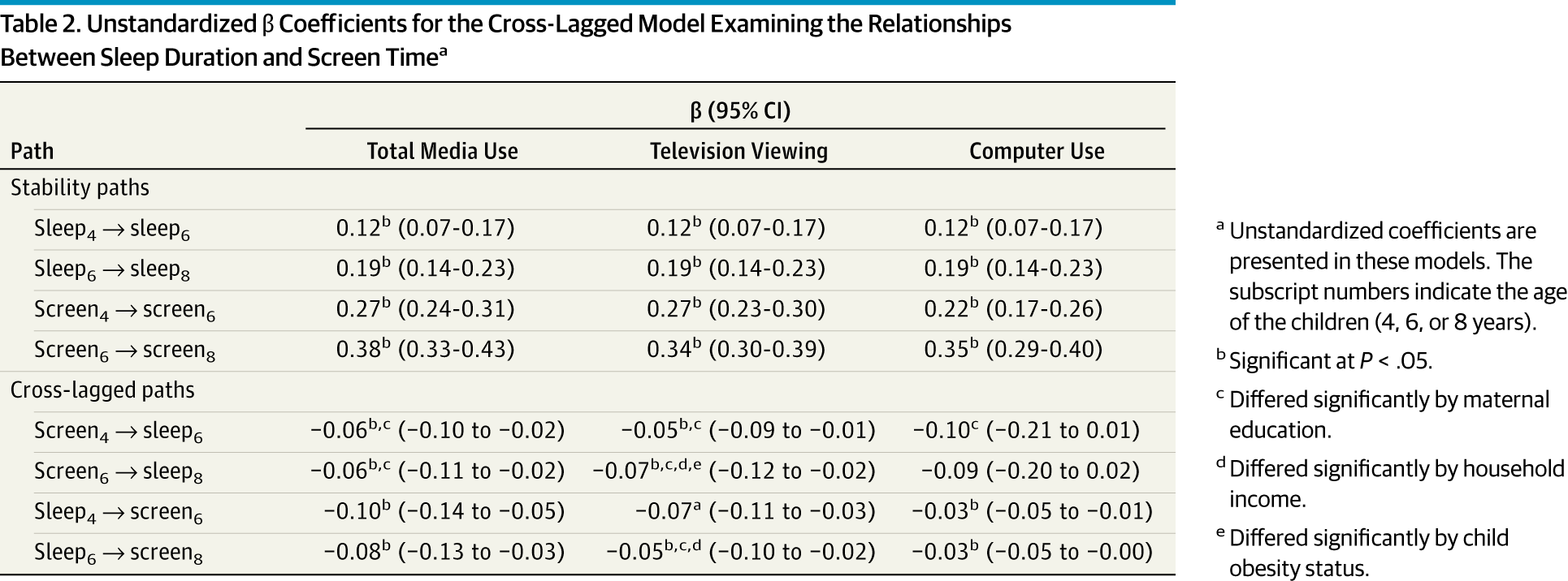 Unstandardized Coefficients For The Cross Lagged Model Examining Relationships Between Sleep Duration And