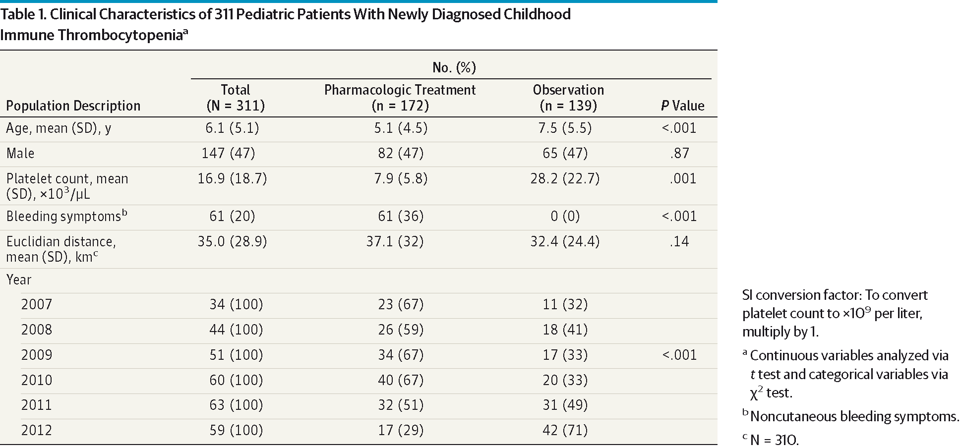 Clinical Characteristics Of 311 Pediatric Patients With Newly Diagnosed Childhood Immune Thrombocytopeniaa