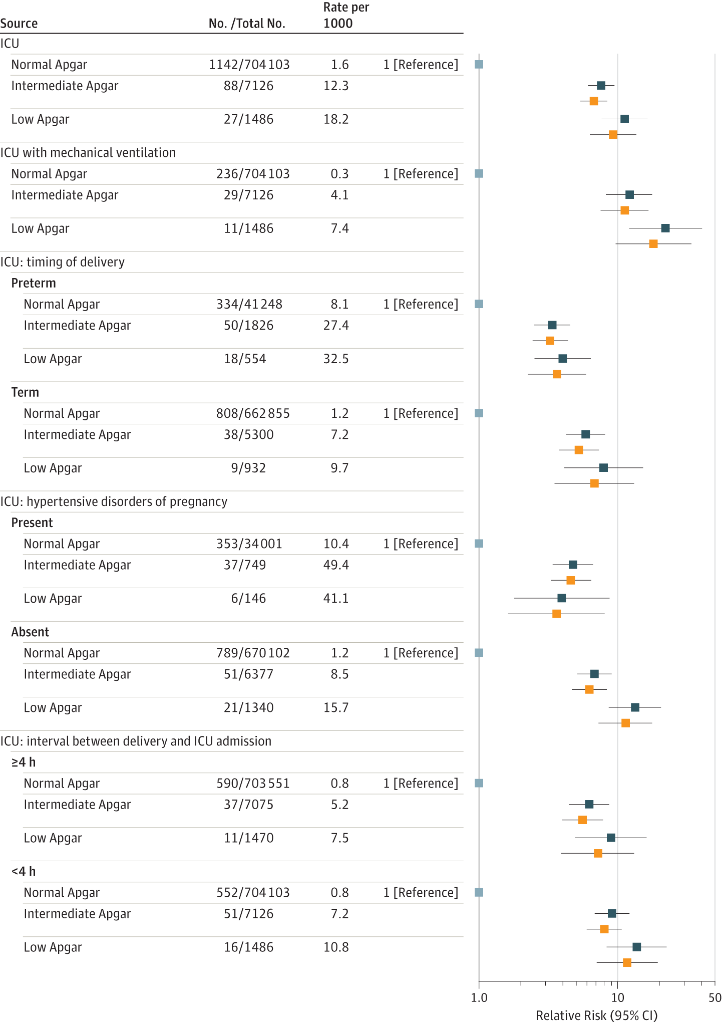 Association Of Newborn Apgar Score With Maternal Admission To The