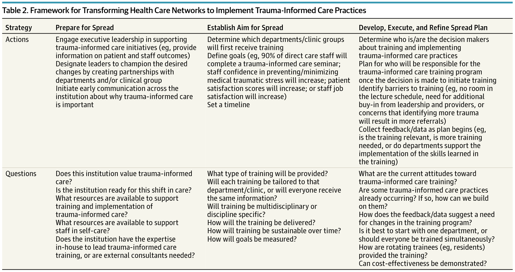 Implementing A Trauma Informed Approach In Pediatric Health Care