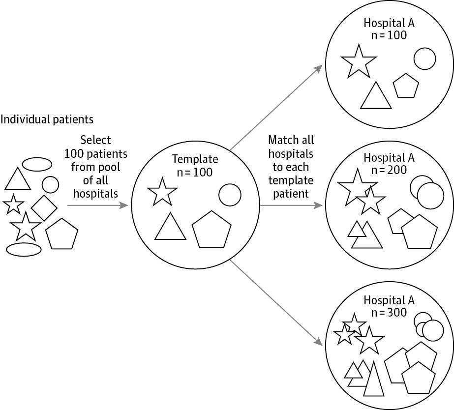 Auditing Practice Style Variation in Pediatric Inpatient