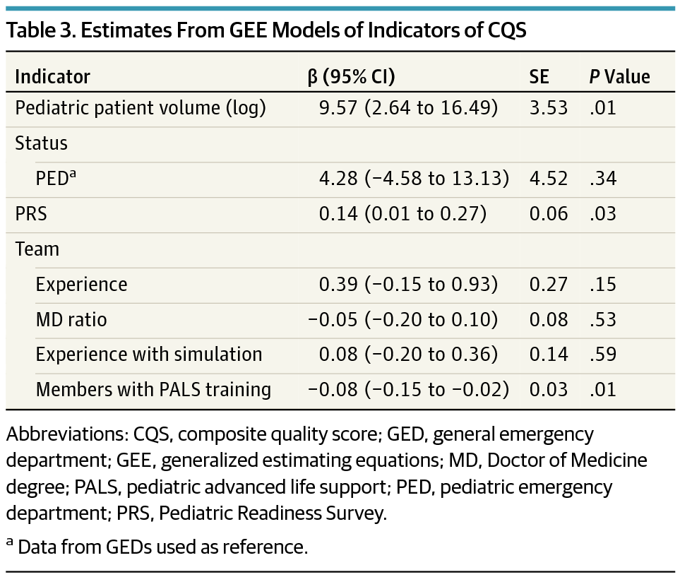 Differences In The Quality Of Pediatric Resuscitative Care Across A