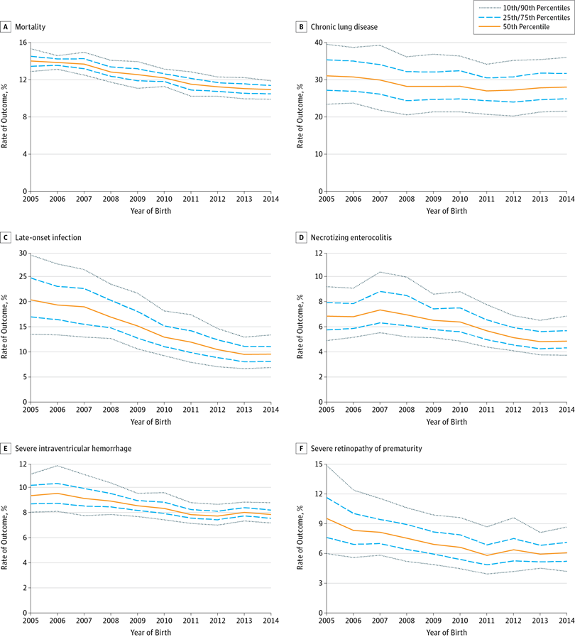 04a95ad5379d Risk-Adjusted Rates of Outcomes in the Neonatal Intensive Care Unit at the  10th