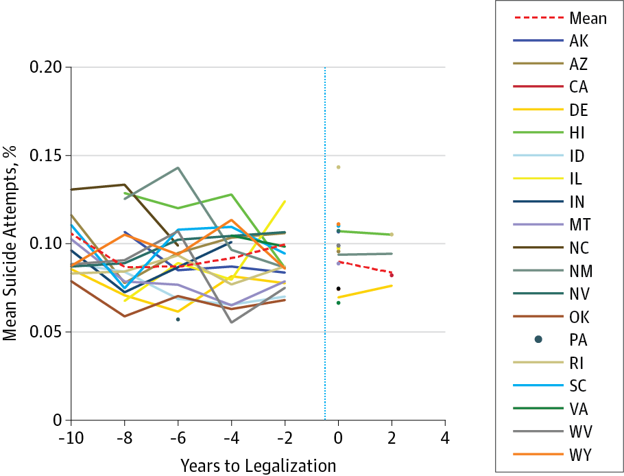 Suicide Attempts by Years Relative to Implementation of Same-Sex Marriage  Policies in States Implementing