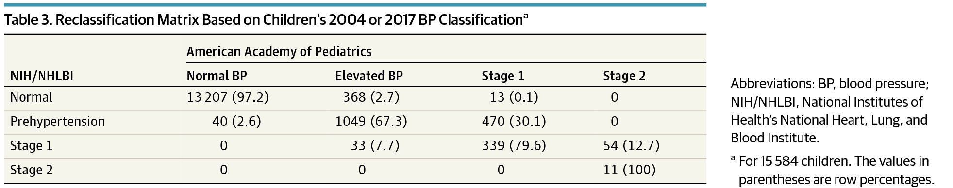 Reclification Matrix Based On Children S 2004 Or 2017 Bp Clificationa