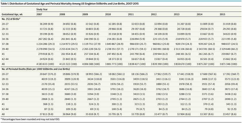 Association Of Temporal Changes In Gestational Age With Perinatal