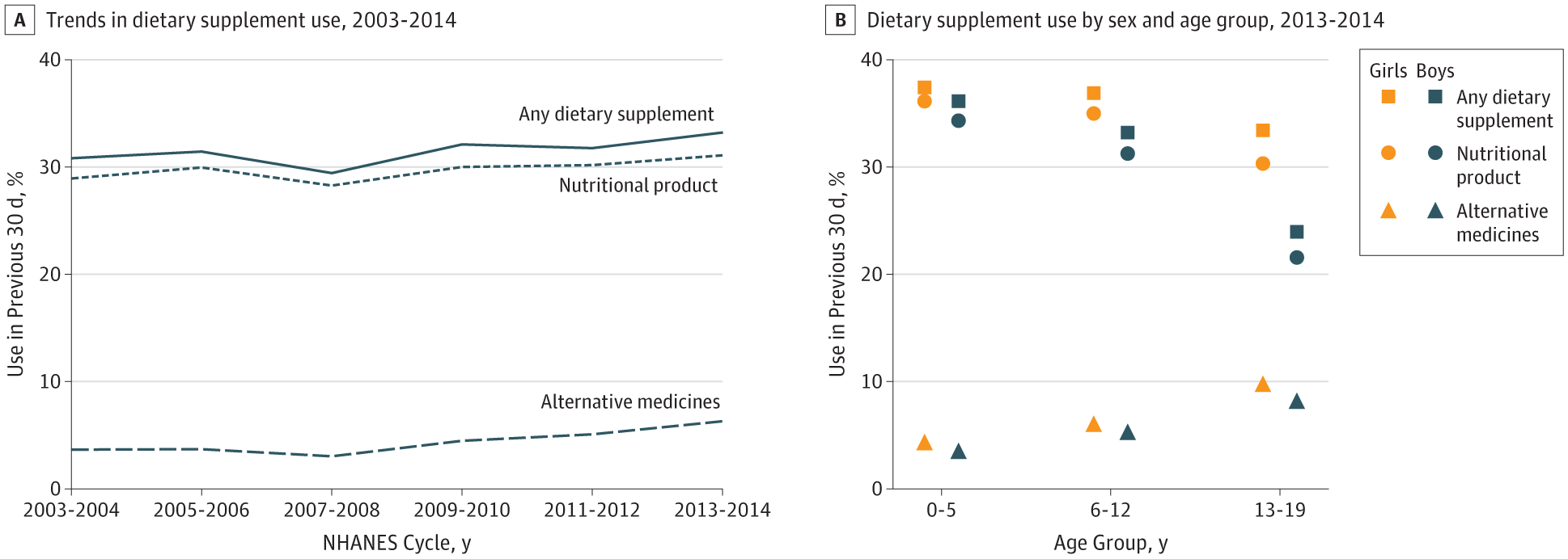 Prevalence of Dietary Supplement Use in US Children and