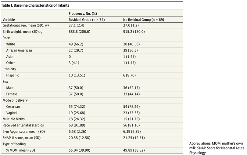 Effect of Gastric Residual Evaluation on Enteral Intake in