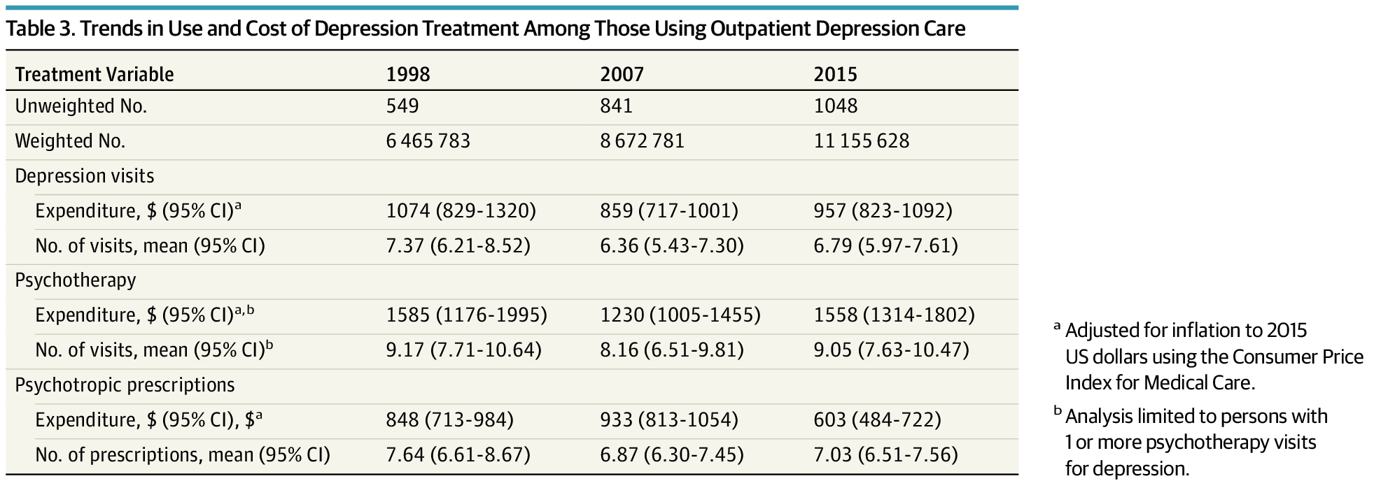 Trends in Treatment and Spending for Patients Receiving ...