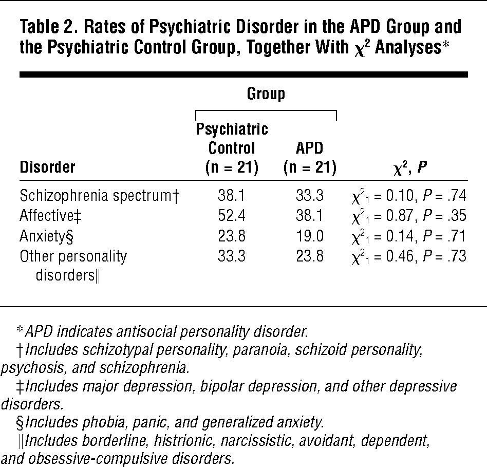 antisocial personality disorder and depression