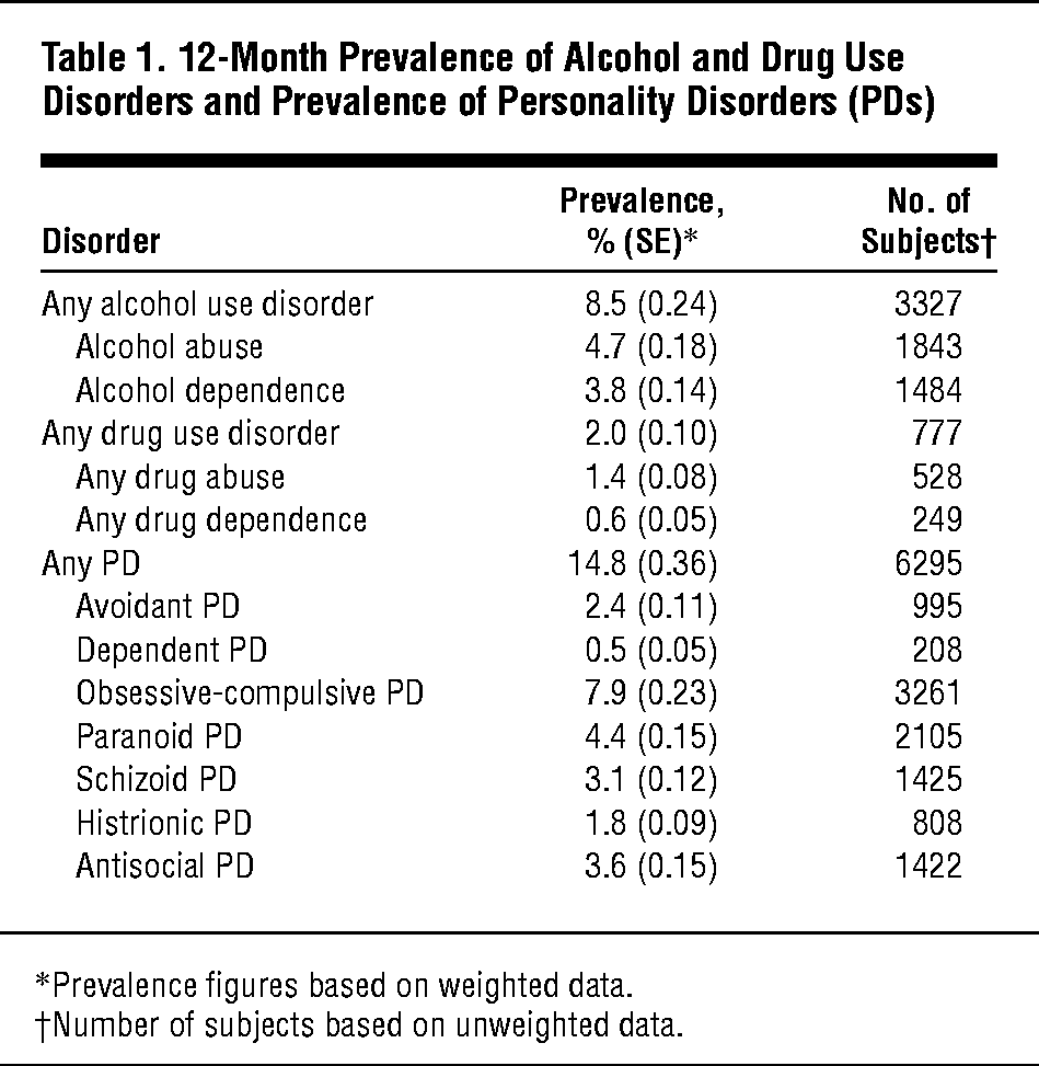 Co Occurrence Of 12 Month Alcohol And Drug Use Disorders And