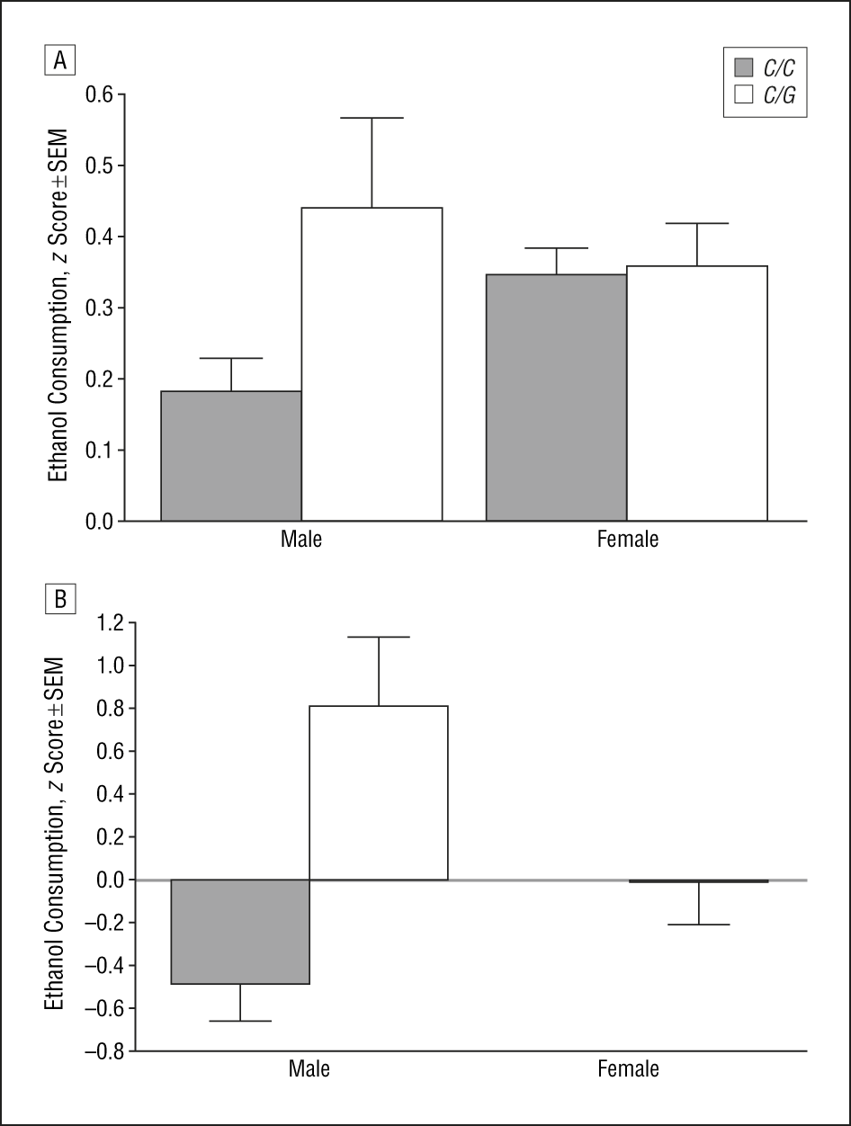 Effect of the OPRM1C77G genotype and sex on voluntary alcohol consumption  in rhesus macaques. Values