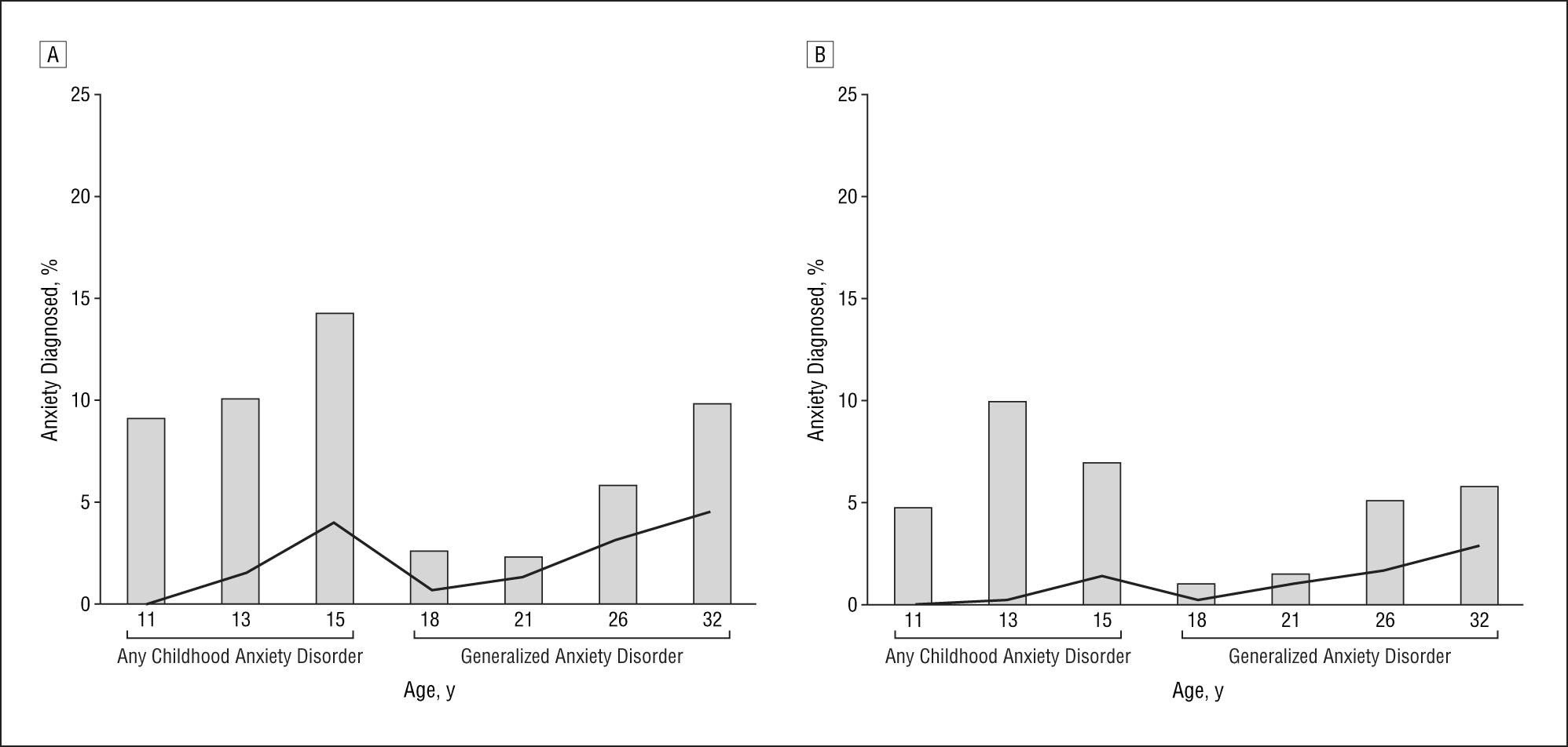 Depression and Generalized Anxiety Disorder: Cumulative