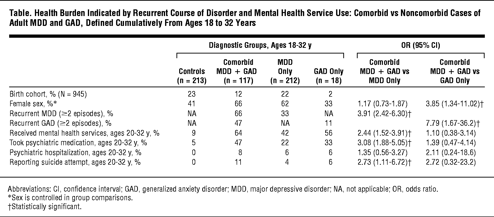 Health Burden Indicated by Recurrent Course of Disorder and Mental Health  Service Use: Comorbid vs
