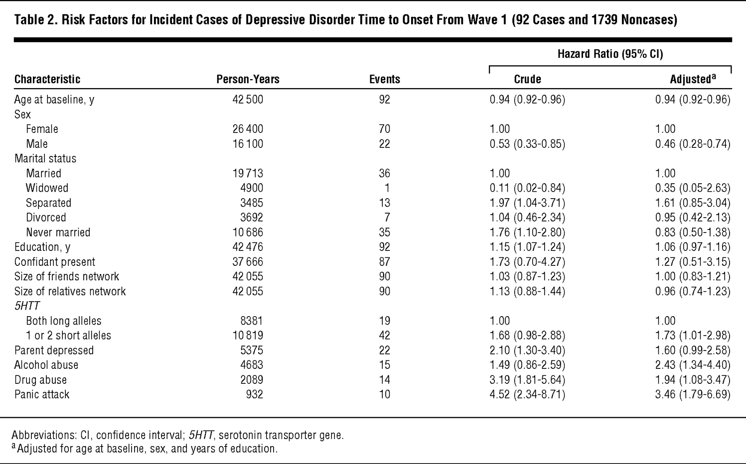 Population-Based Study of First Onset and Chronicity in