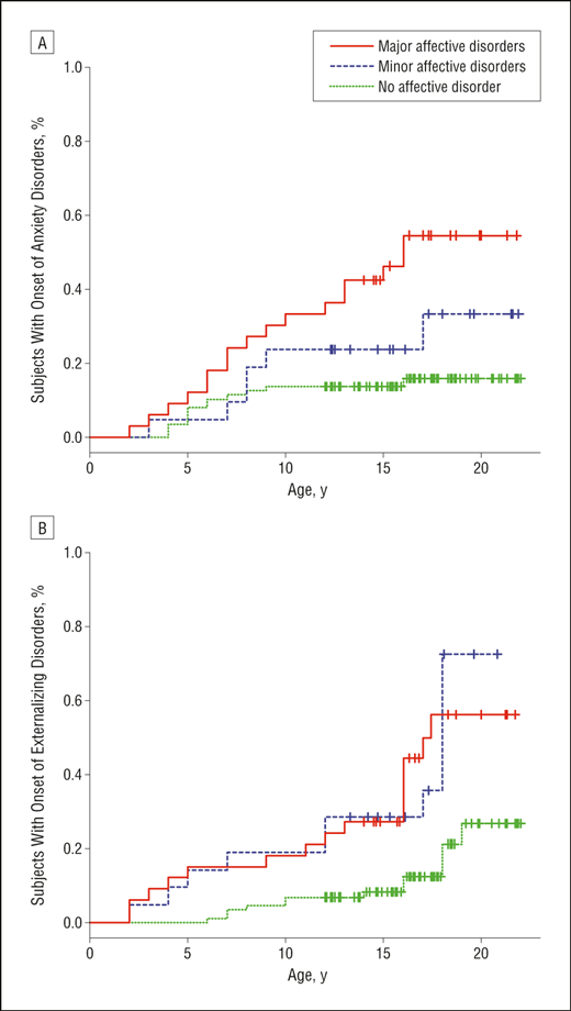 A High Risk Study Of Bipolar Disorder Childhood Clinical Phenotypes