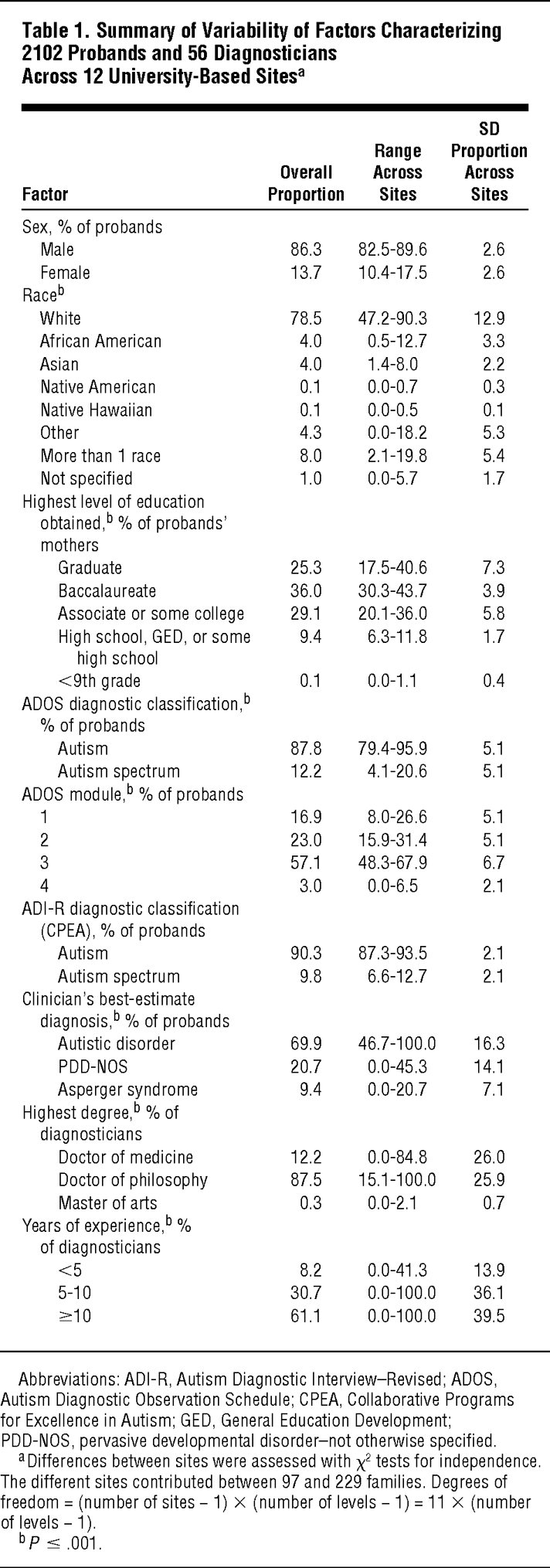 A Multisite Study of the Clinical Diagnosis of Different Autism ...