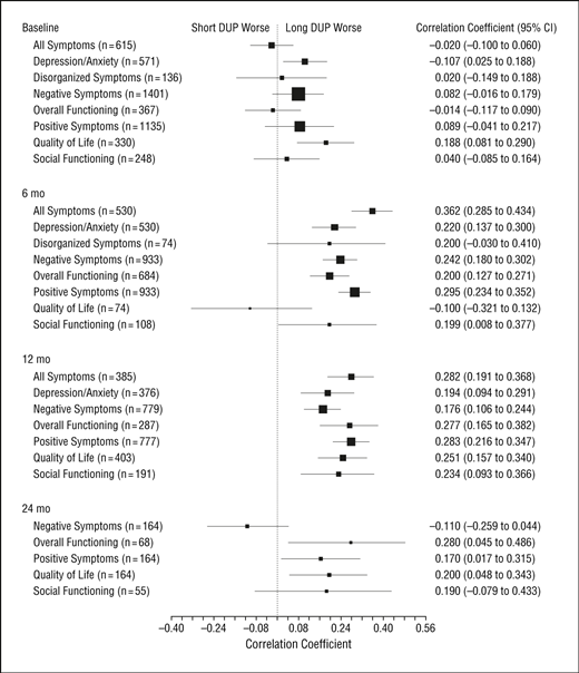 Association Between Duration Of Untreated Psychosis And Outcome In