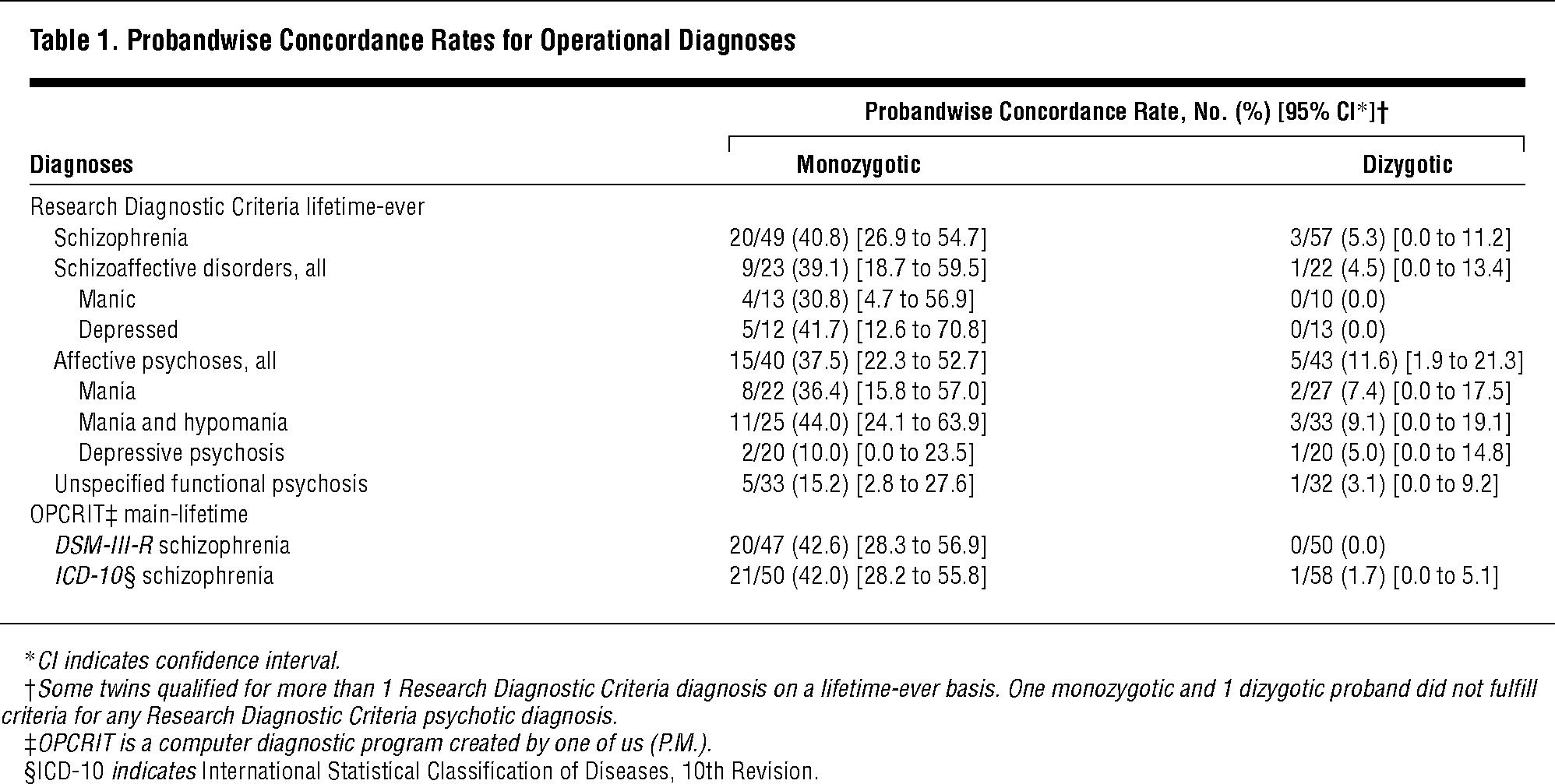 Heritability Estimates for Psychotic Disorders: The Maudsley Twin ...