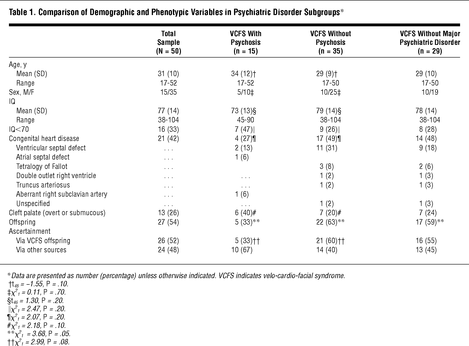 High Rates Of Schizophrenia In Adults With Velo Cardio Facial