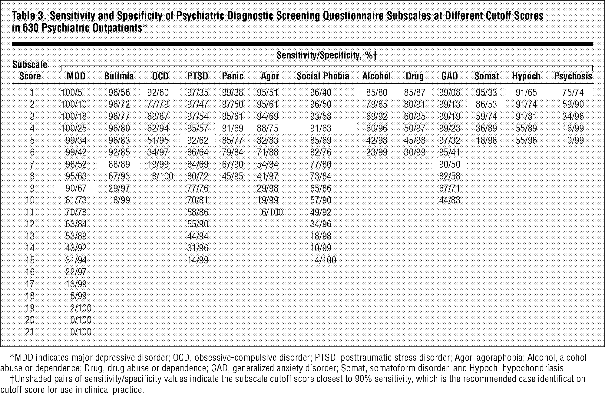 Sensitivity And Specificity Of Psychiatric Diagnostic Screening Questionnaire Subscales At Different Cutoff Scores In 630