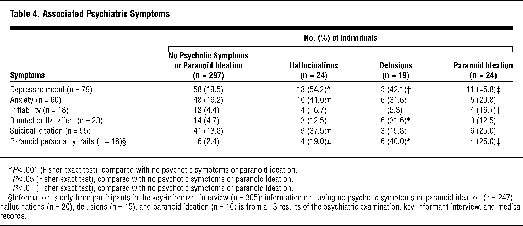 Psychotic Symptoms And Paranoid Ideation In A Nondemented Population