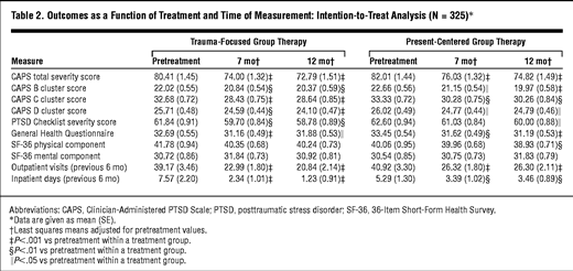 Randomized Trial of Trauma-Focused Group Therapy for