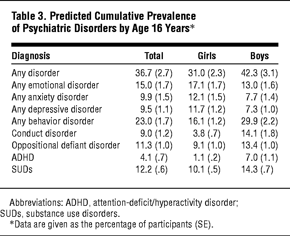 Prevalence And Development Of Psychiatric Disorders In Childhood And