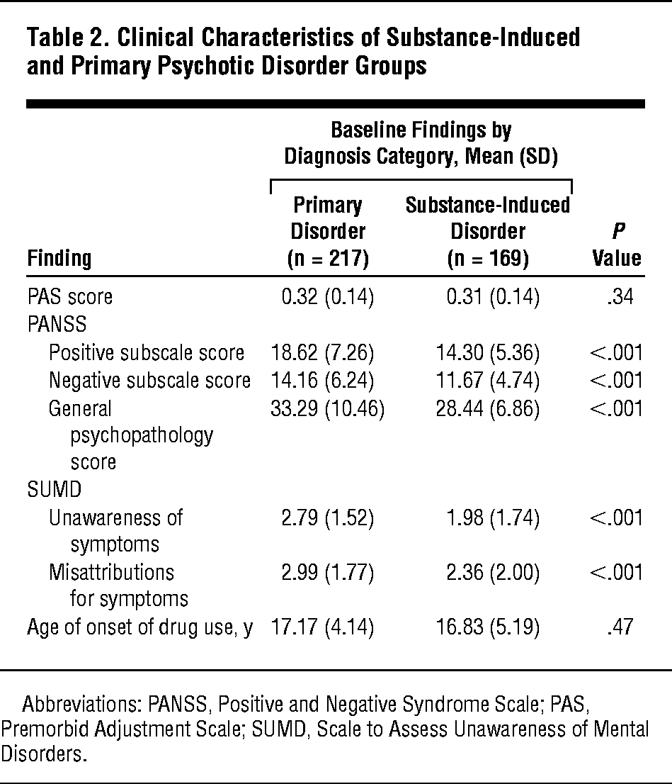 Differences Between Early Phase Primary Psychotic Disorders With