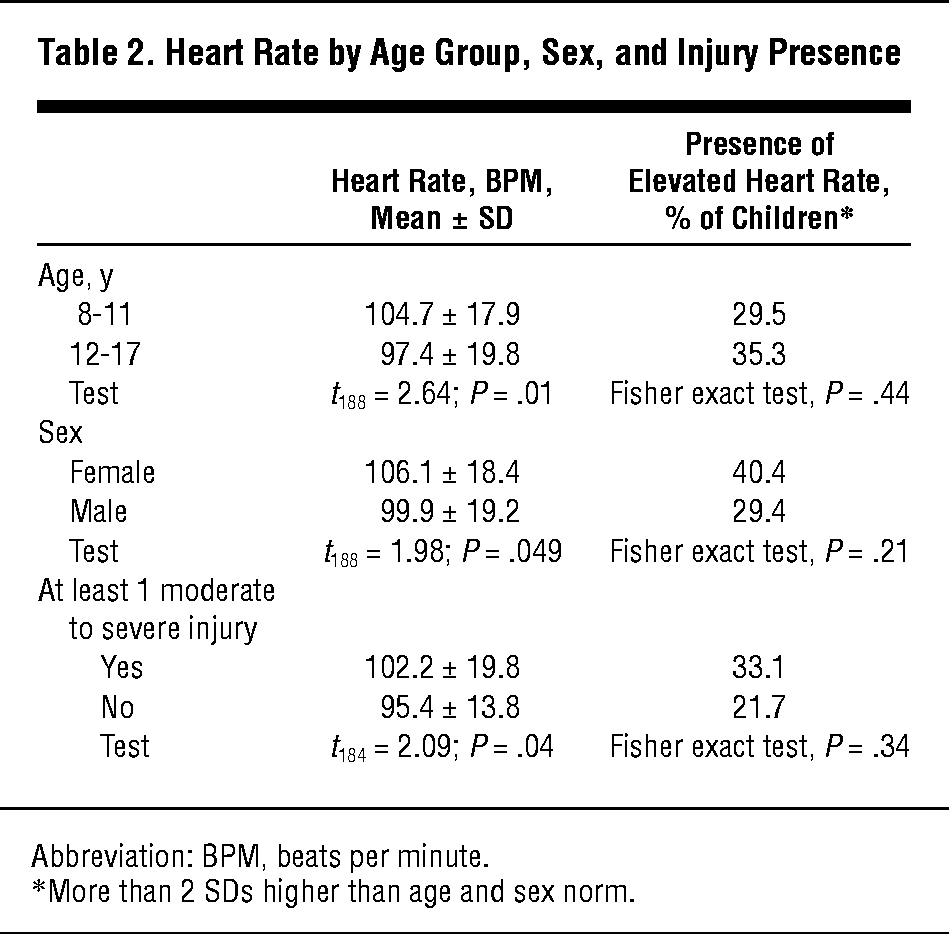 Heart Rate By Age Group Sex And Injury Presence