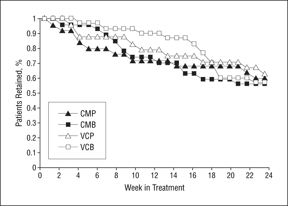 Six-Month Trial of Bupropion With Contingency Management