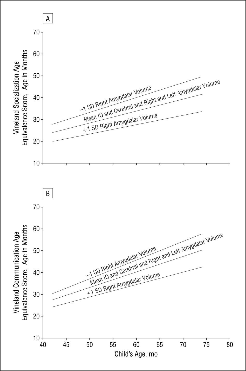 Amygdalar Volume and Behavioral Development in Autism