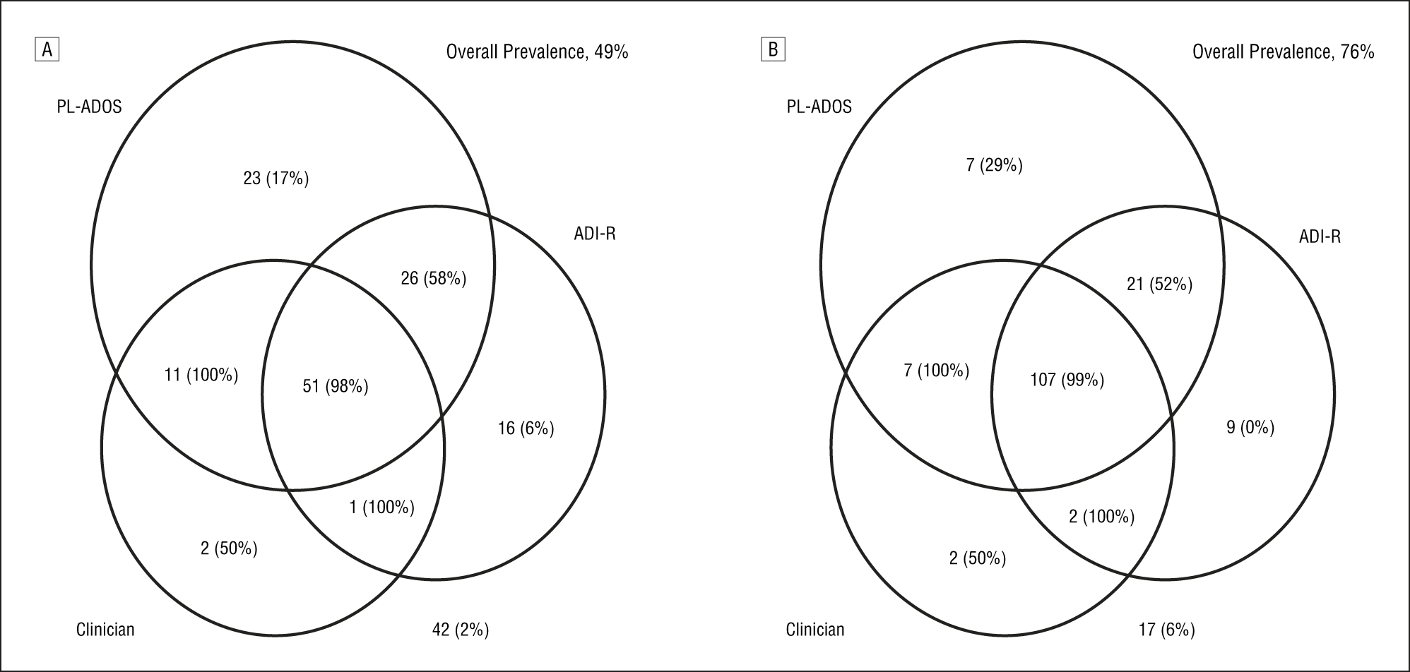 Frequency Of Diagnostic Combinations And Contemporaneous Best Estimate Diagnosis Prevalence In Parentheses At