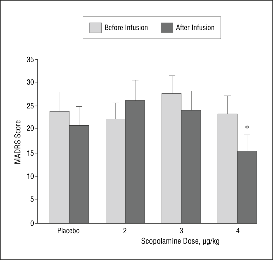 Antidepressant Efficacy of the Antimuscarinic Drug ...
