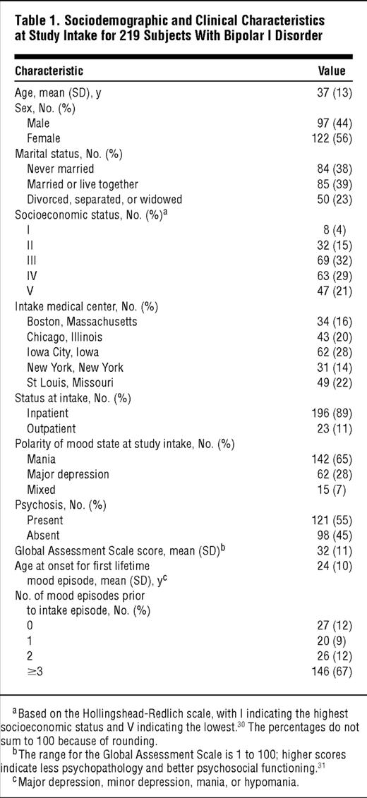 Longitudinal Course Of Bipolar I Disorder Duration Of Mood Episodes